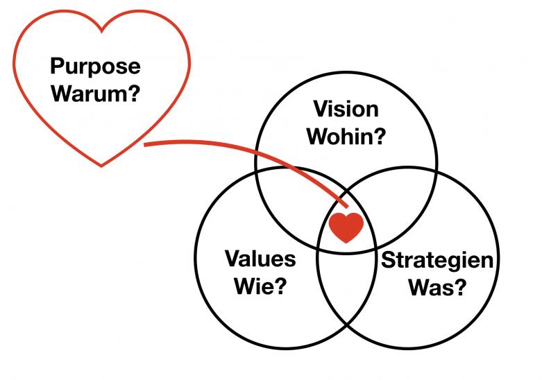 Strategiemodell